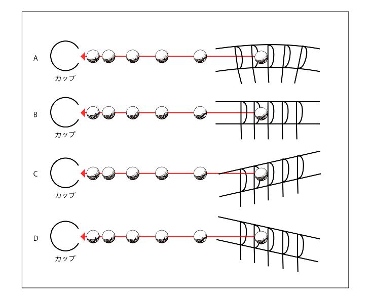 画像: A、B、C、D、それぞれ軌道は異なれど結果は同じ