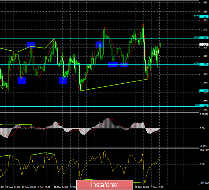 Analysis of the divergence of EUR / USD for January 7. The movement of the pair is still limited.