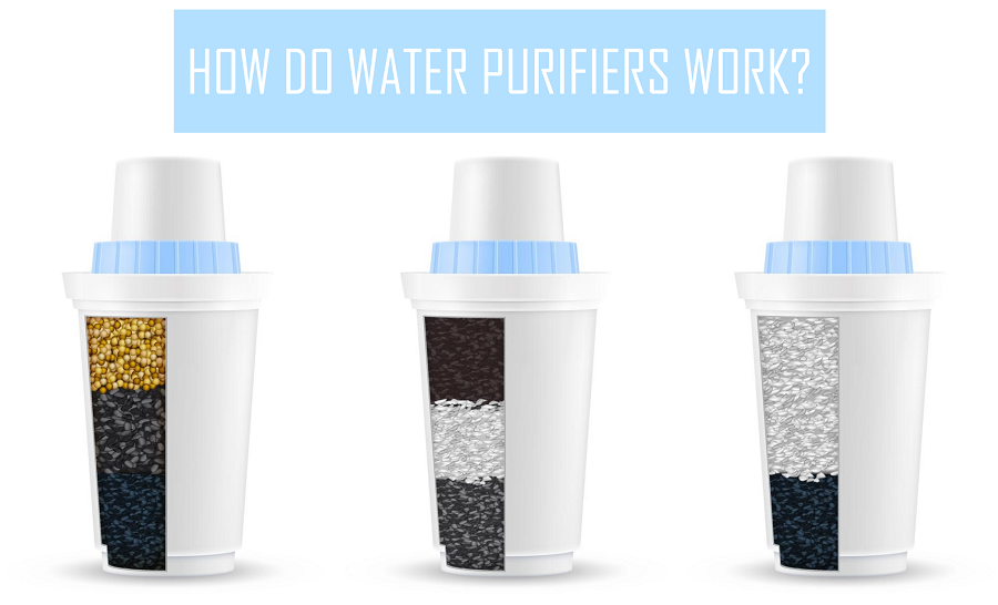 How do Water Purifiers Work (banner photo)