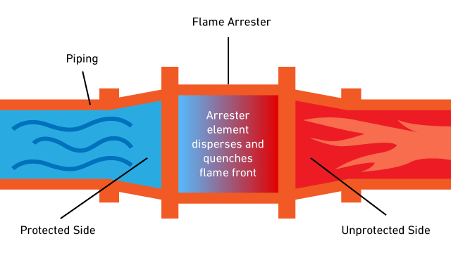What Is A Flame Arrester And How Your Safety Depends On It