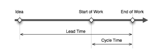 Lead Time and Cycle Time