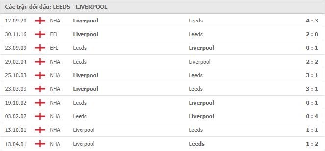 10 cuộc đối đầu gần nhất giữa Leeds United vs Liverpool
