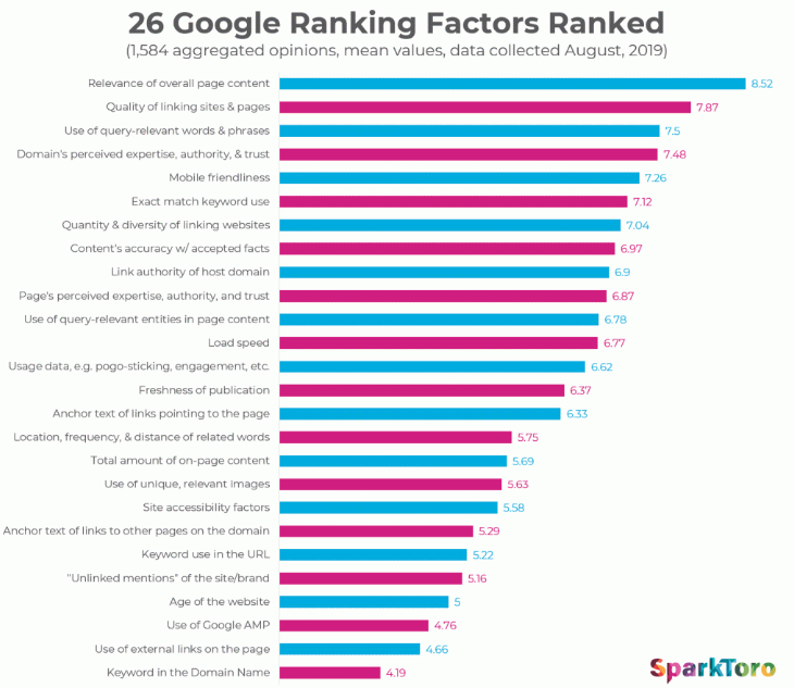 Bar graph depicting the top 26 Google Ranking Factors
