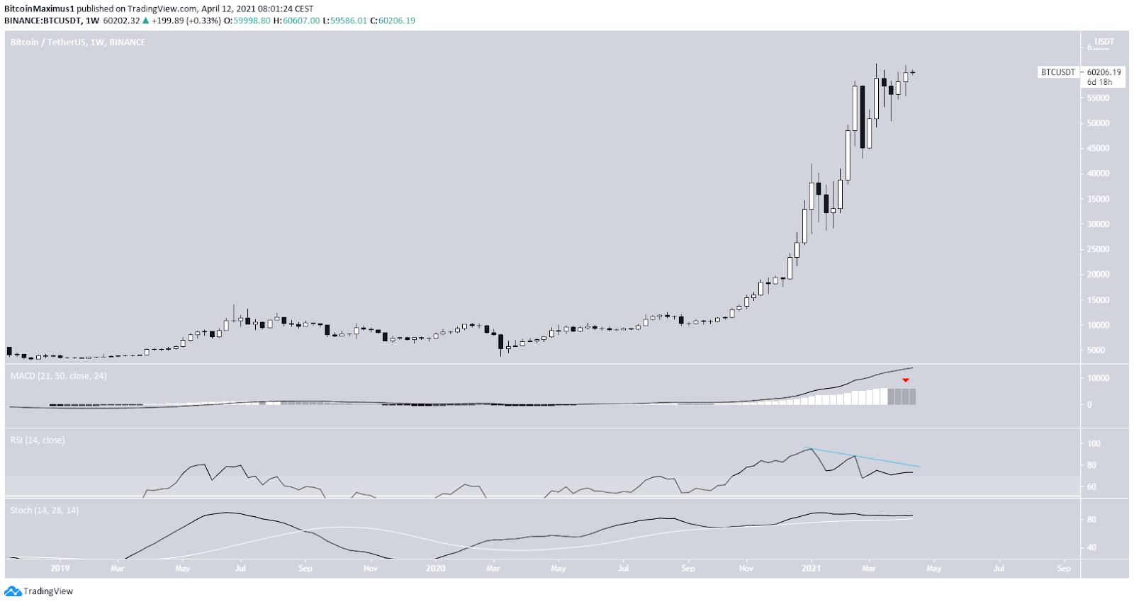 Bitcoin Preis Wochenchart 12.04.2021