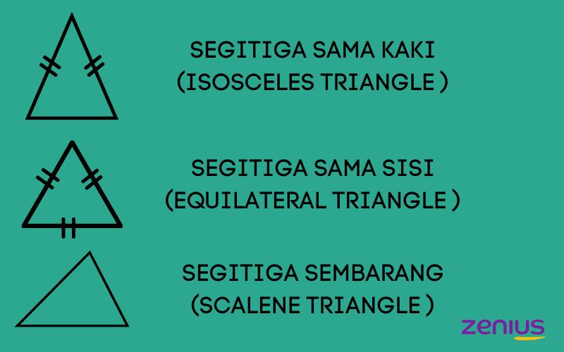 jenis-jenis segitiga berdasarkan sisinya