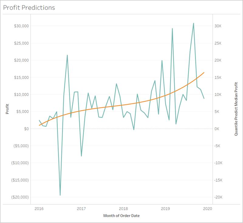 https://help.tableau.com/current/pro/desktop/en-us/Img/predict-synced-axes.png