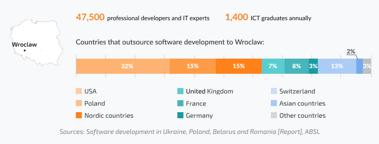 Number of professional developers in Wroclaw, share of IT companies from different countries