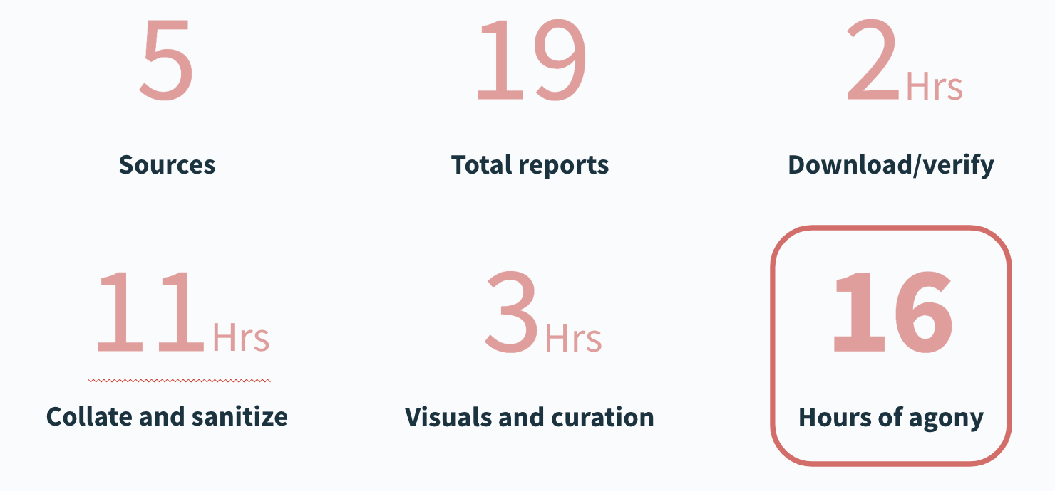 A breakdown of all the manual work product marketing had to perform before using content automation.