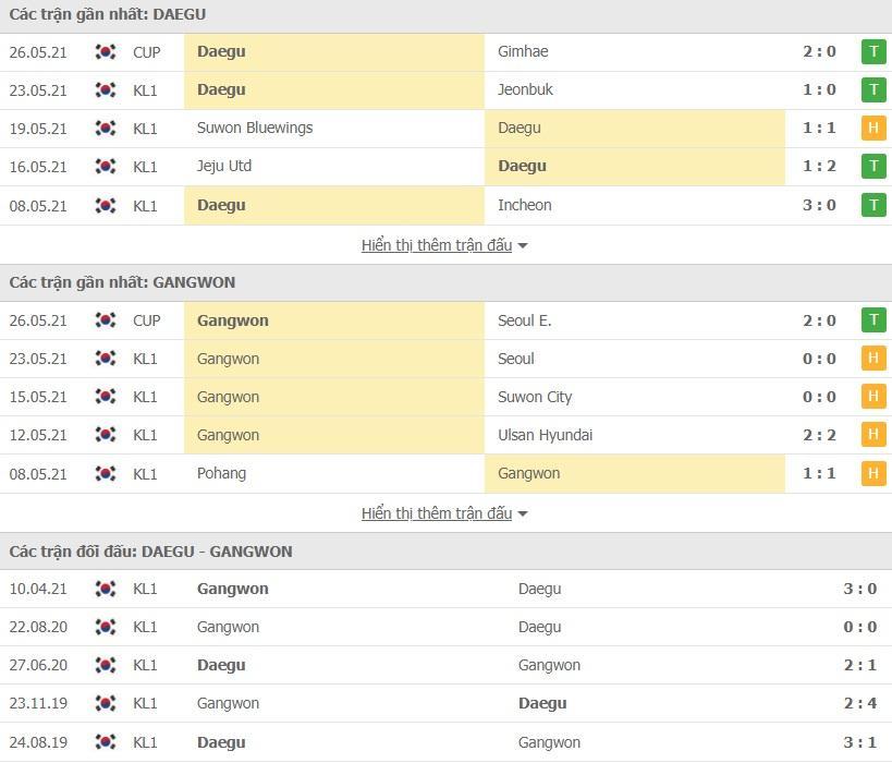 Nhận định bóng đá Daegu FC vs Gangwon FC 14h30 ngày 30/05 – VĐQG Hàn Quốc
