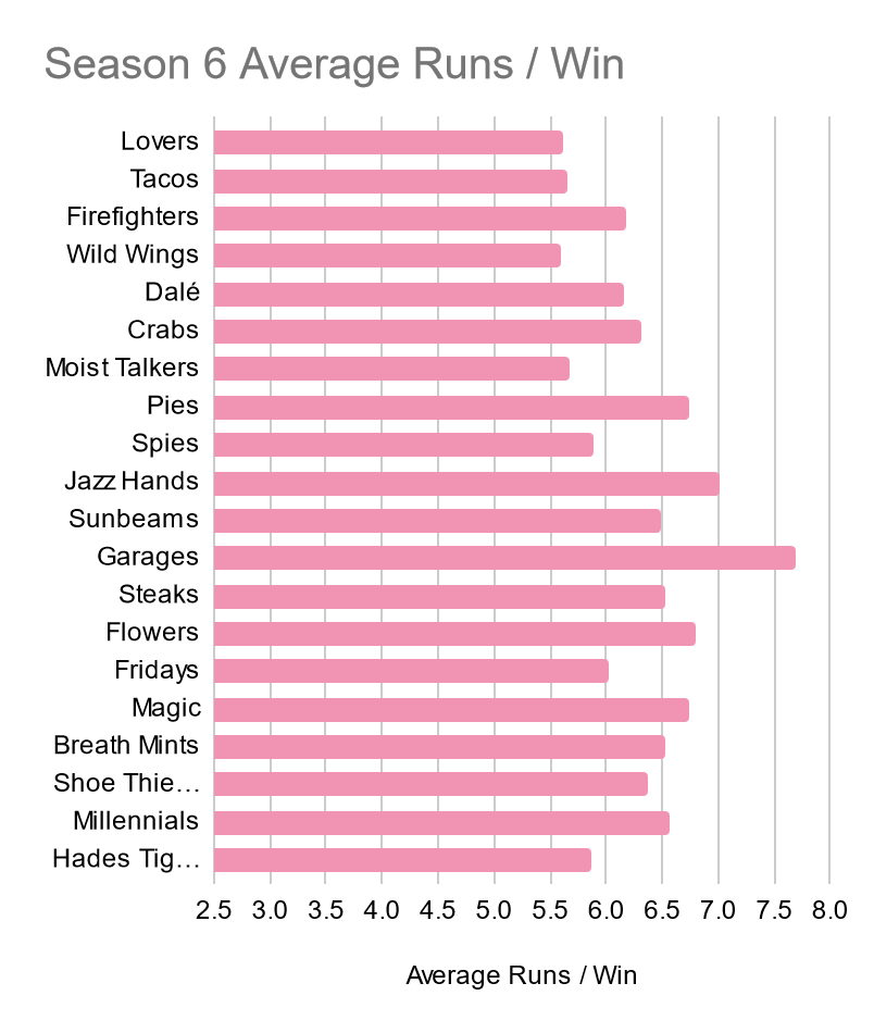 [Alt: A bar chart showing each Season 6 Team's Average Runs Scored per Win. The Lovers, the Unlimited Tacos, and the Mexico City Wild Wings are all right above 5.5, at the lowest end. In stark contrast, the Seattle Garages are well above 7.5]
