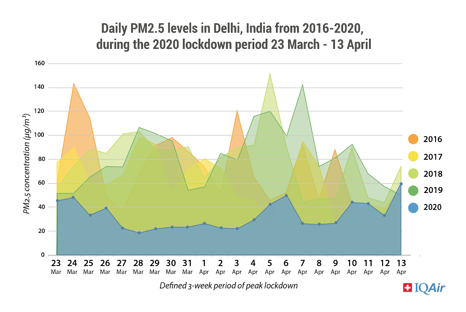 Delhi air pollution, 2016-2019