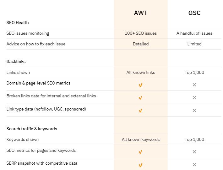 Table of comparison AWT vs GSC