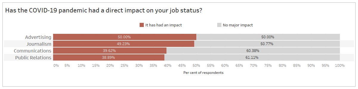 """Chart representing responses to the question """"Has the COVID-19 pandemic had a direct increase on your job status?"""" Of respondents working in advertising, 50% said it has had an impact and 50% said it has had no major impact; of respondents working in journalism, 49.23% said it has had an impact and 50.77% said it has had no major impact; of respondents working in communications, 39.62% said is has had an impact and 60.38% said it has had no major impact; and respondents working in public relations said 38.89% said it has had an impact and 61.11% said it has had no major impact."""