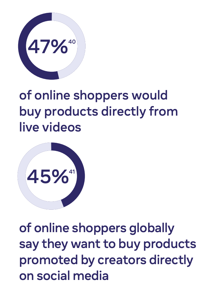facebook report 2021 online shoppers who buy from social media