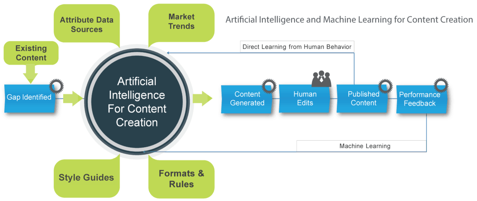 AI marketing and machine learning for content curation.