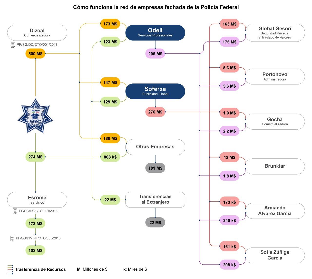 Diagrama corrupción de Policía Federal en gobierno de Peña Nieto