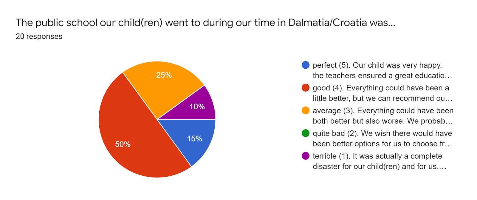 Forms response chart. Question title: The public school our child(ren) went to during our time in Dalmatia/Croatia was.... Number of responses: 20 responses.