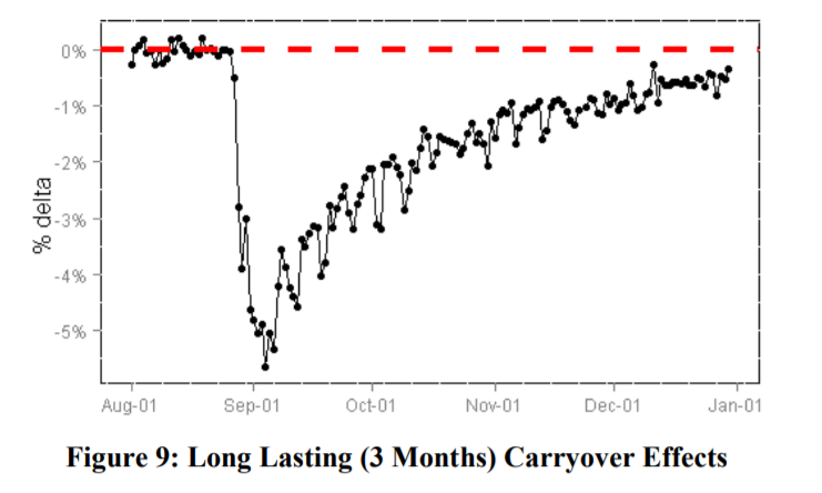 chart showing the lasting impact of carryover effects in testing.