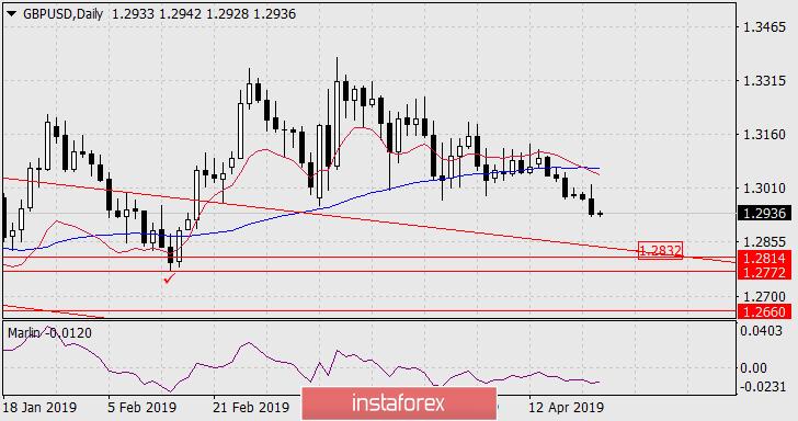 Exchange Rates 24.04.2019 analysis
