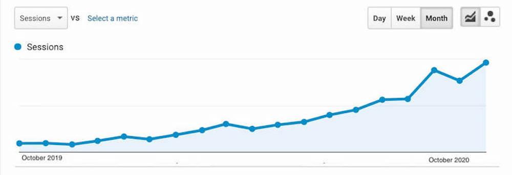 cách để thúc đẩy nhiều hơn lưu lượng truy cập đến trang web-tăng trưởng