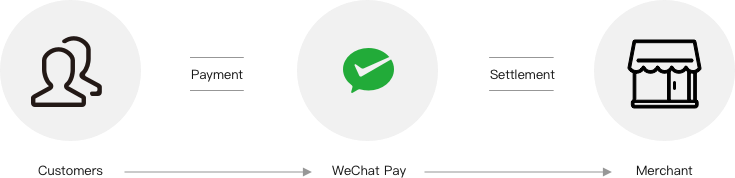 integrate with wechat
