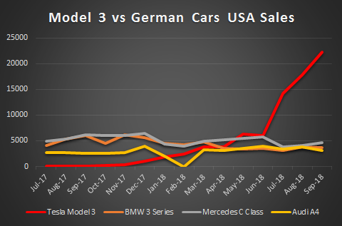 Image result for tesla market share us 2019