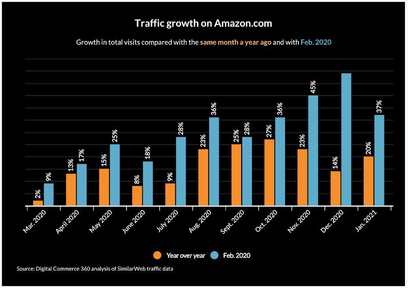 Amazon seller revenue chart