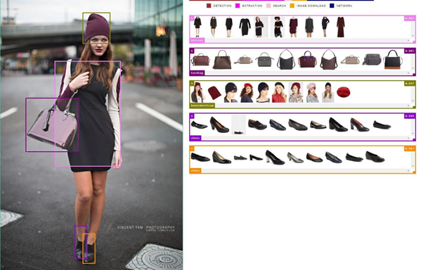 Providing customers with virtual fashion guide and add-ons while they shop online
