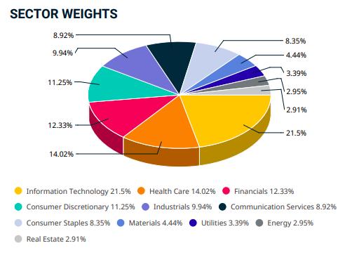 Sectores de los MSCI World index