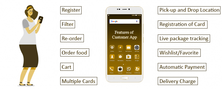 On-Demand Delivery Application like HungerStation - Customer Screen - YelloStack