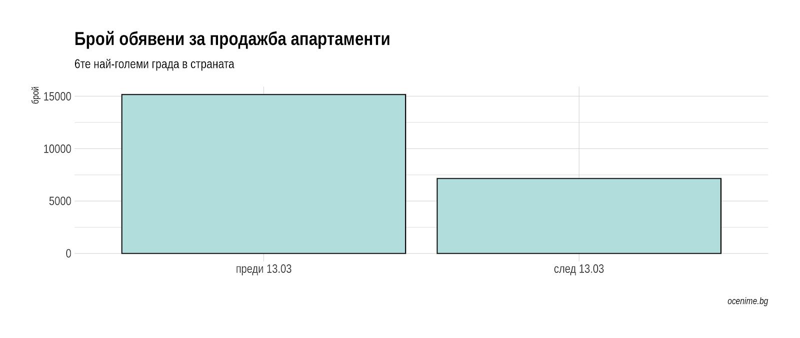 Брой обявени за продажба апартаменти - преди и след Covid-19 - Оцениме.бг