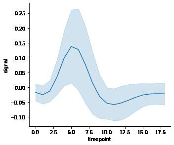 Visualizing bivariate distribution using seaborn