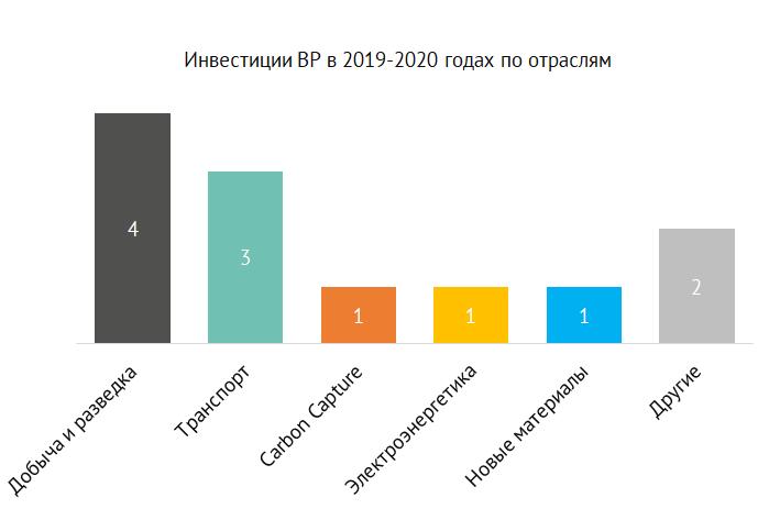 Корпоративные венчурные инвестиции BP в 2019-2020 годах