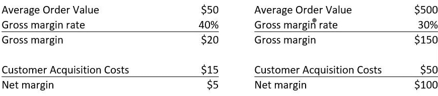 CAC vs Average Order Value