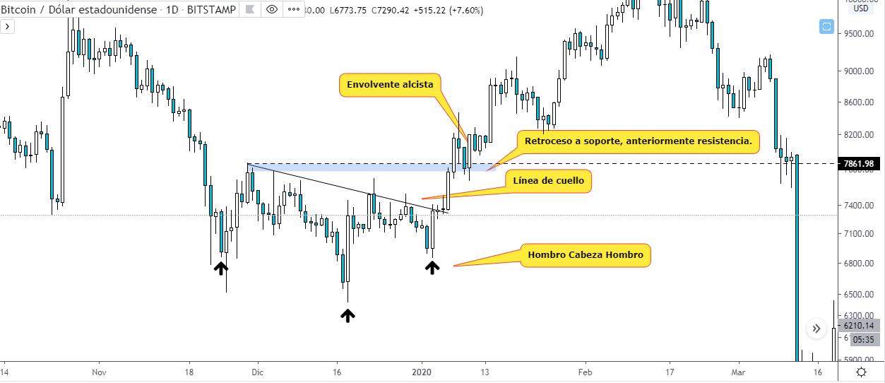 Hombro Cabeza Hombro. Gráfico BTC USD, fuente TradingView.