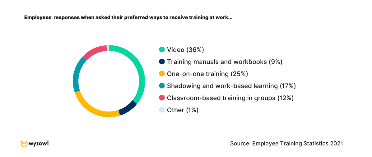 Chart - Preferred ways to receive training at work