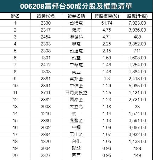 006208富邦台50成分股權重清單