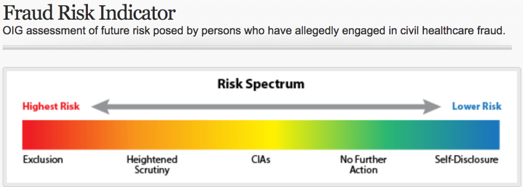 HHS OIG Fraud Risk Indicator