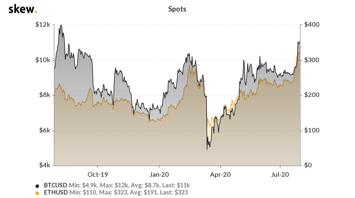 bitcoin price markets report