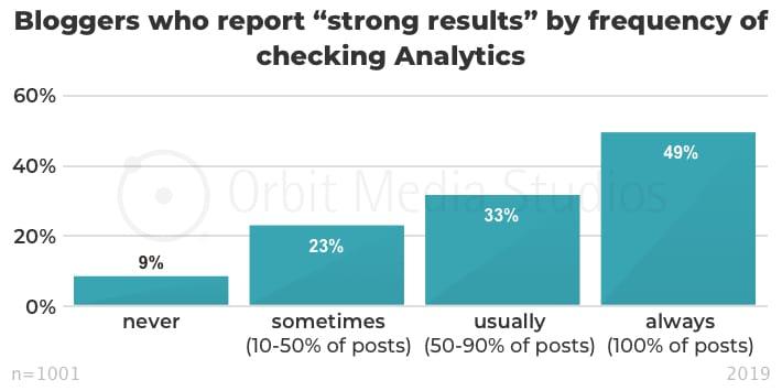 инфографика эффективность контента в зависимости от изучения показателей эффективности постов