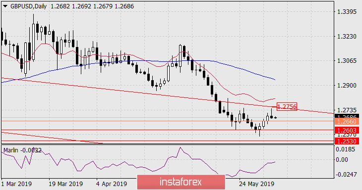 Forecast for GBP/USD for June 6, 2019