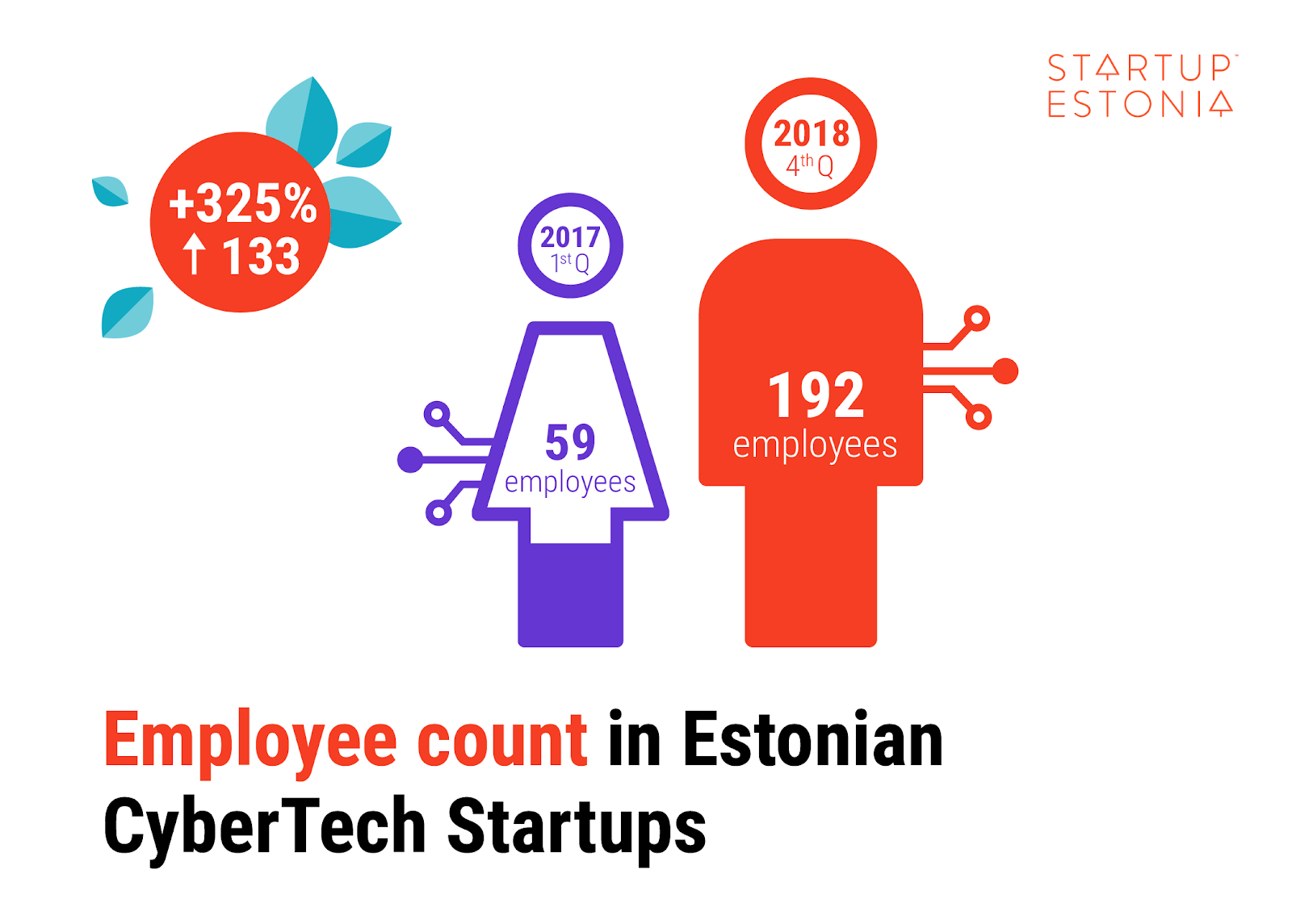 Employee count in Estonian CyberTech Startups