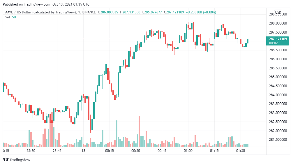 Aave price analysis: AAVE/USD target $290next 1