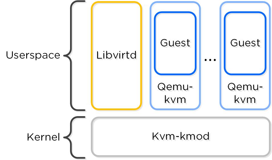 KVM Component Relationship