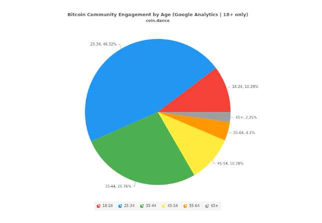 Chart showing Bitcoin engagement by age