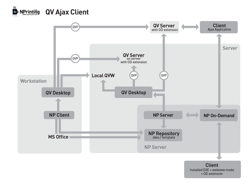 Nprinting on demand ajax application customer feedback for Architecture qlikview