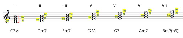 6 - Formação do Campo Harmônico Maior | Violão Criativo