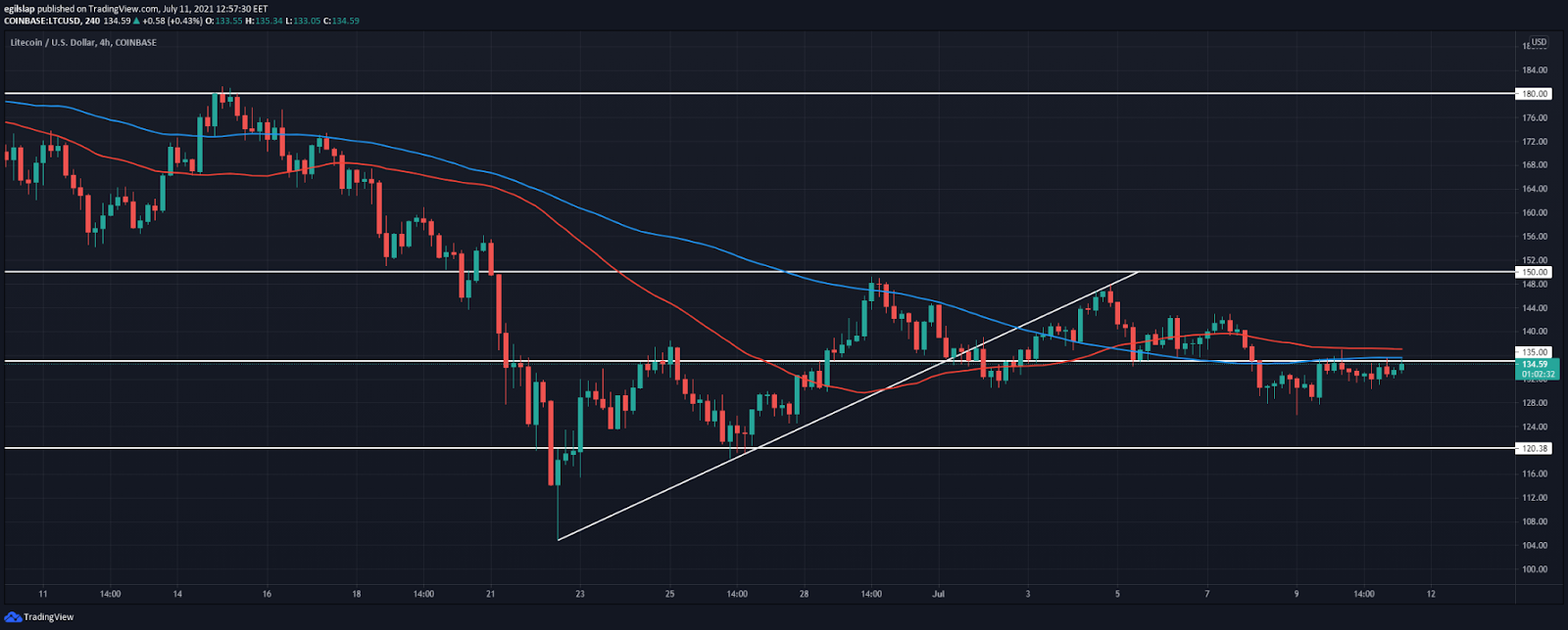 Litecoin price analysis: LTC retests $135 again, prepares for another push lower?