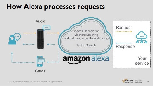 Explanation of how Alexa processes data. Modified from Amazon Web Services.