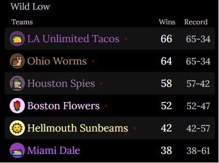 An image of the Wild Low Standings First is the LA Unlimited Tacos. 66 Wins. Record of 65 and 34. Second is the Ohio Worms. 64 Wins. Record of 65 and 34. Third is the Houston Spies. 58 Wins. Record of 57 and 42. Fourth is the Boston Flowers. 52 Wins. Record of 52 and 47. Fifth is the Hellmouth Sunbeams. 42 Wins. Record of 42 and 57. Sixth is the Miami Dale. 38 Wins. Record of 38 and 61.
